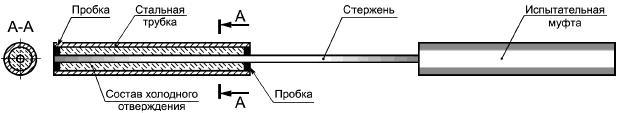 ГОСТ 32487-2013 Арматура композитная полимерная для армирования бетонных конструкций. Методы определения характеристик стойкости к агрессивным средам