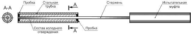 ГОСТ 32492-2013 Арматура композитная полимерная для армирования бетонных конструкций. Методы определения физико-механических характеристик